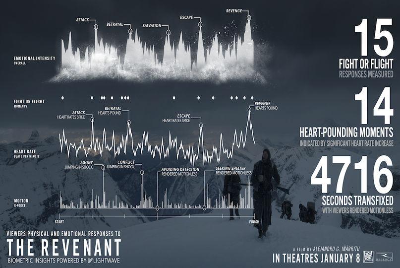the revenant AEI